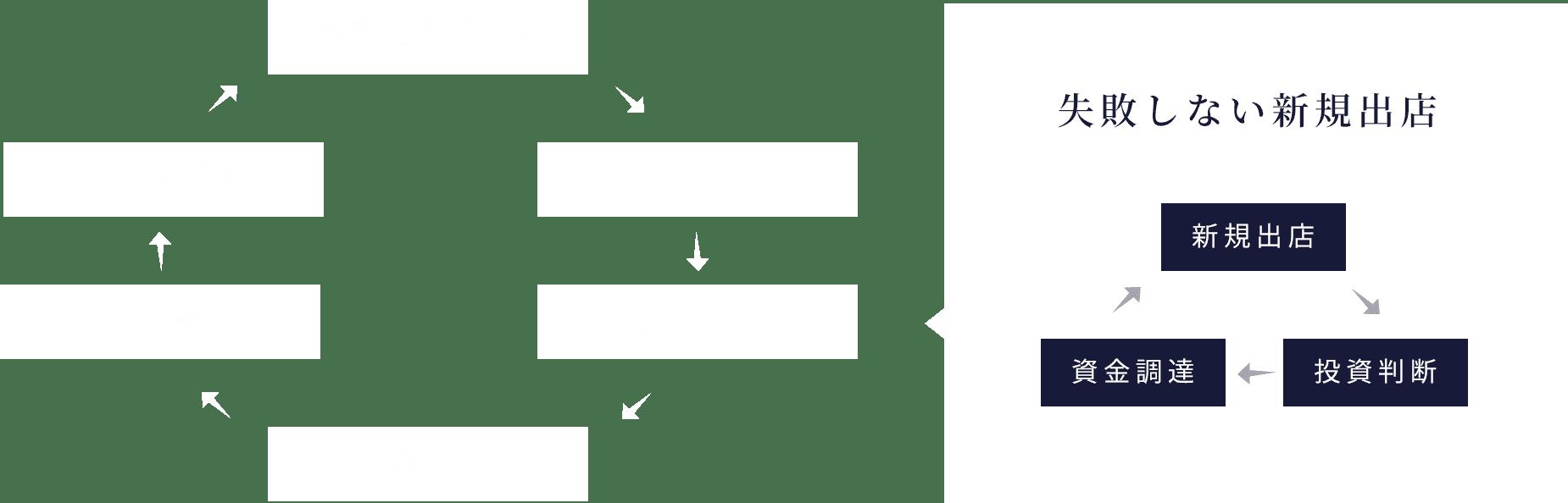 予算実績管理→CFM→新規出店→会 計→税 務→リスクマネジメント 失敗しない新規出店 新規出店→投資判断→資金調達